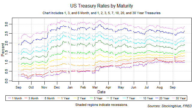 US treasury rates by maturity