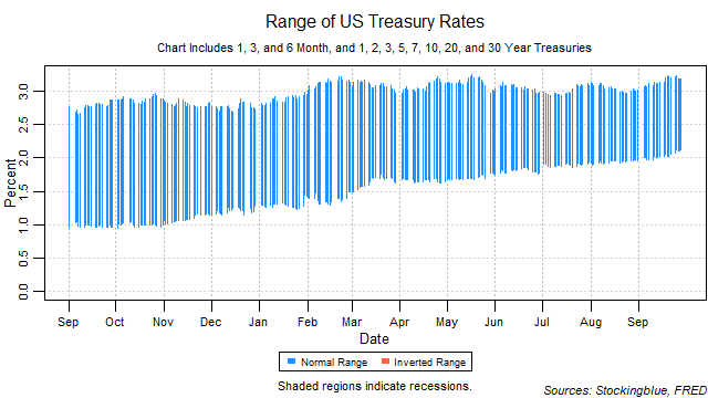 range of US treasury rates