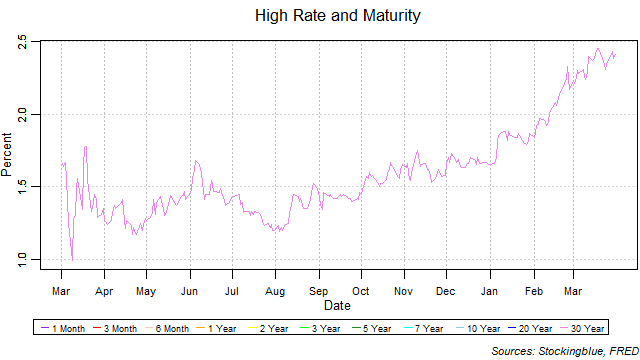 high rate and maturity