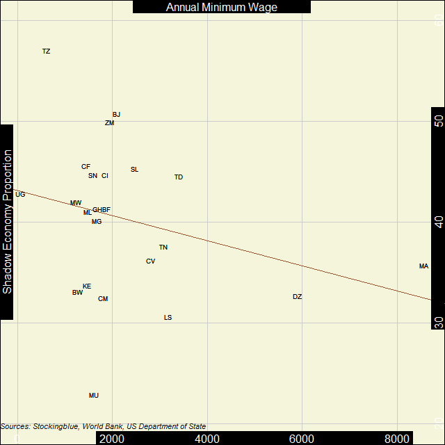 Scatter plot of shadow economies and GDP