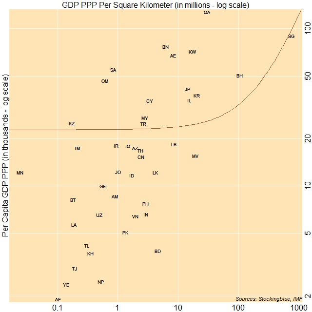 Scatter plot of per capita GDP PPP and GDP PPP per area