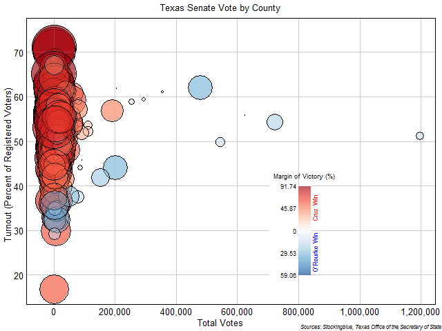 Texas Senate Vote by County