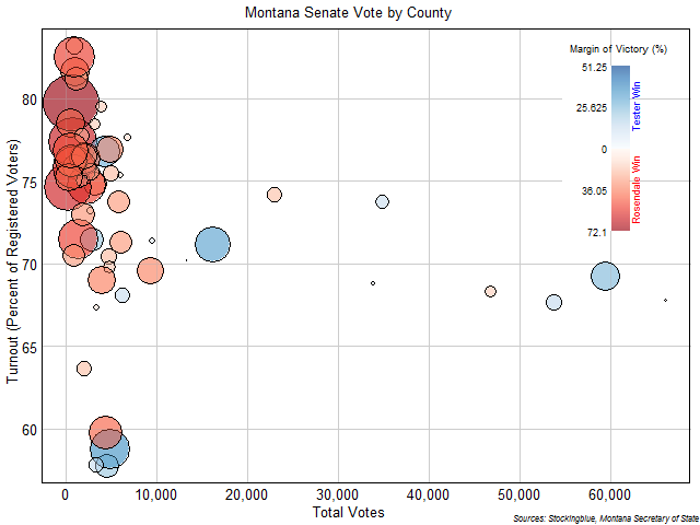 Montana Senate Vote by County