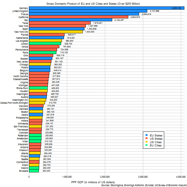 Chart of GDP of EU and US cities and states