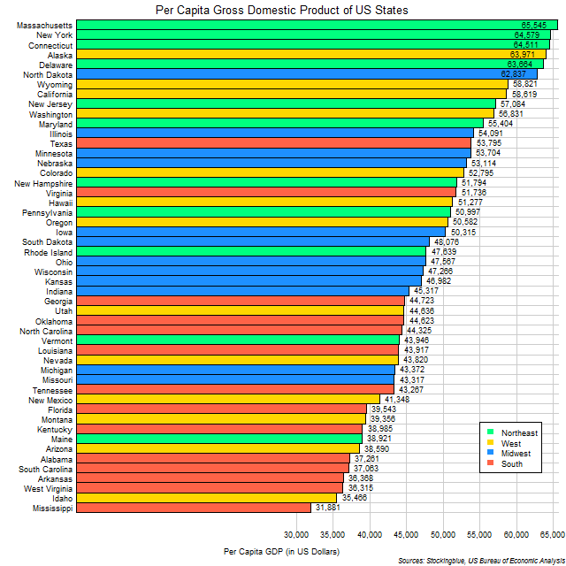 Chart of per capita GDP of US states