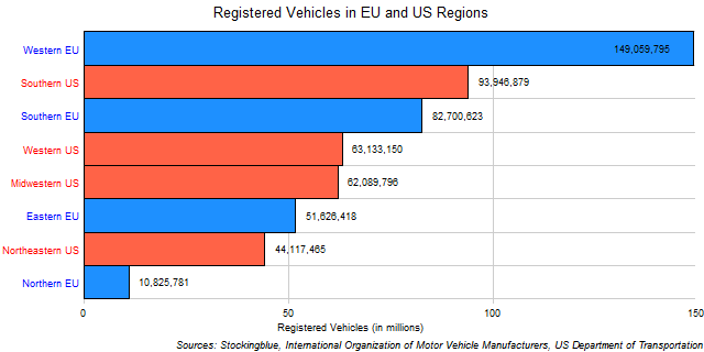 Chart of US and EU Regional Vehicle Ownership
