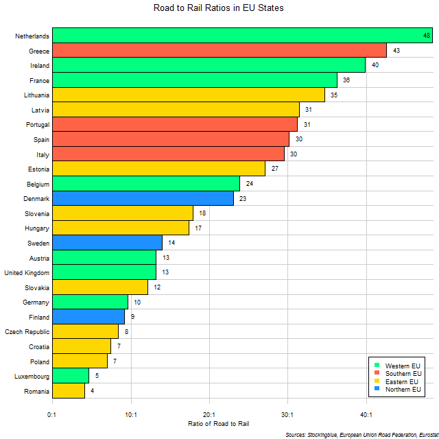 Chart of Road to Rail Ratios in EU States