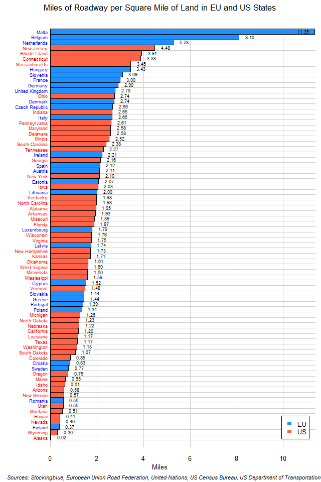Chart of Road Length per Square Mile of Land in EU and US States