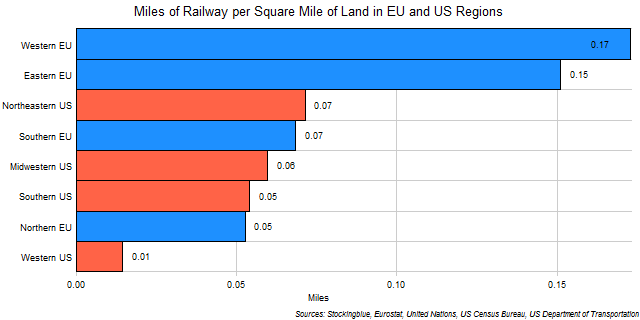 Chart of Rail Length per Square Mile of Land in EU and US Regions