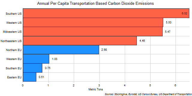 Chart of Per Capita Transportation-Based Emissions of Carbon Dioxide in EU and US Regions