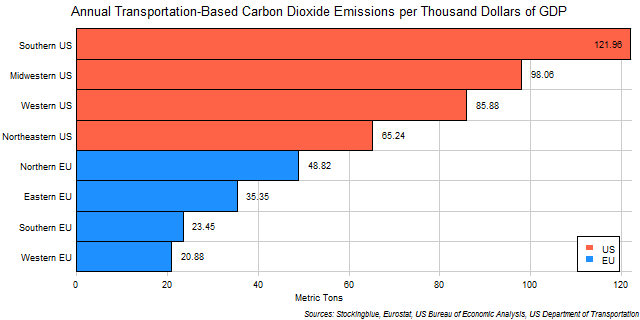 Chart of Transportation-Based Emissions of Carbon Dioxide per Unit of Economic Output in EU and US Regions