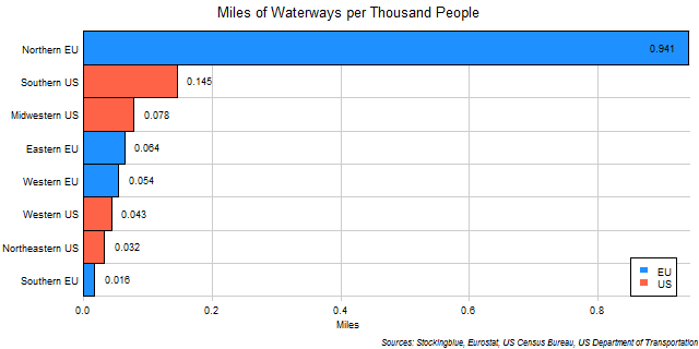 Chart of Waterways per Thousand People in EU and US Regions