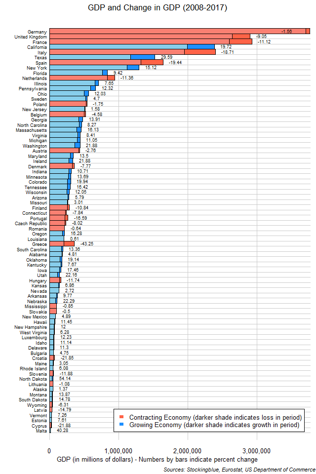 Chart of GDP and change in GDP in EU and US states between 2008 and 2017