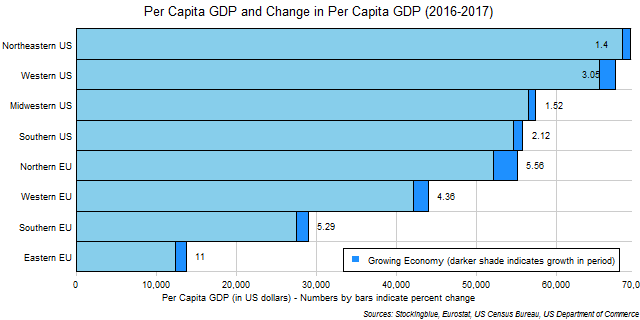 Chart of per capita GDP and change in per capita GDP in EU and US regions between 2016 and 2017