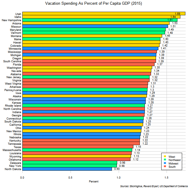 Chart of average vacation expenditures by US states as proportion of per capita GDP in 2015