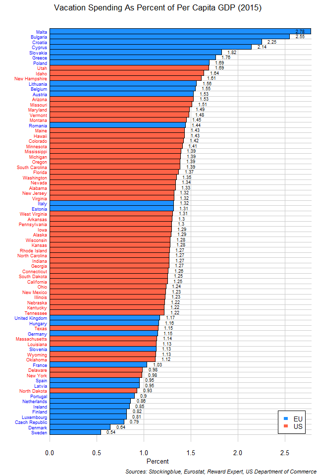 Chart of average vacation expenditures by EU and US states as proportion of per capita GDP in 2015