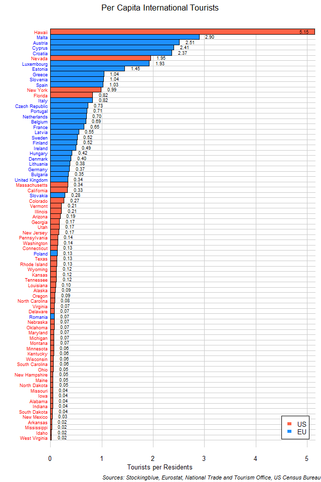 Per Capita Tourists by EU and US State