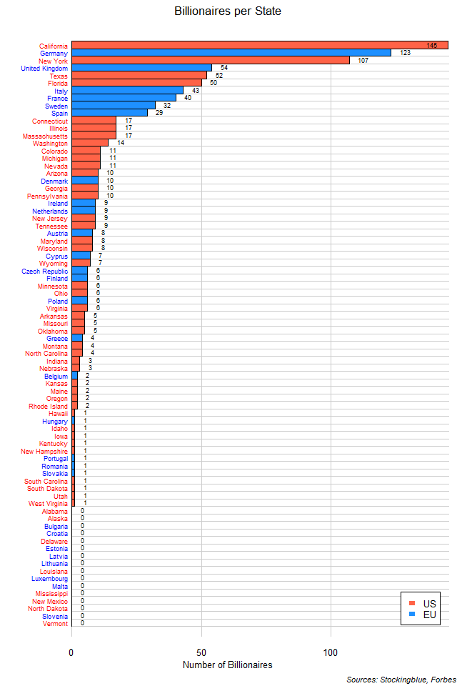 Number of Billionaires in Each EU and US State