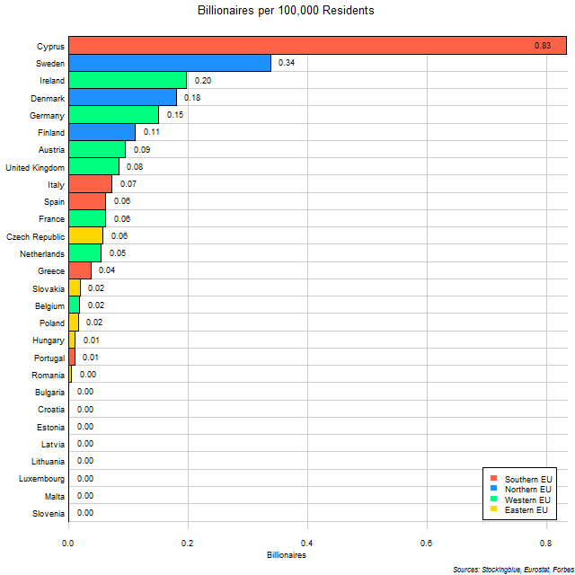Per Capita Number of Billionaires in Each EU State