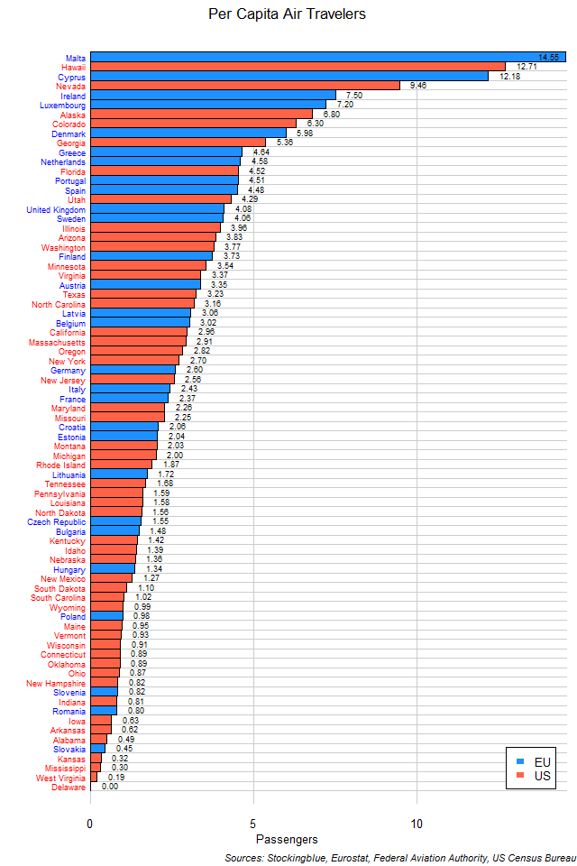 Air Travel per Capita in EU and US States