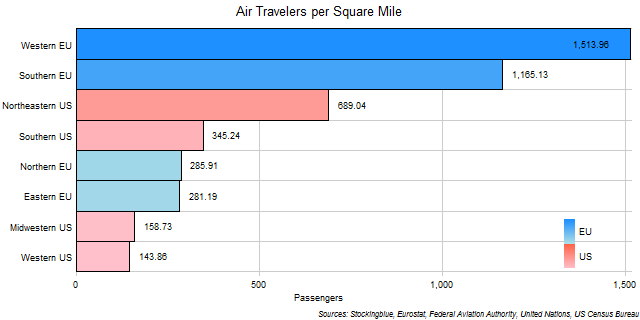 Air Travel per Area in EU and US Regions