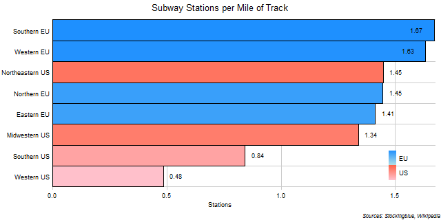 Subway Stations per Mile of Track in EU and US Regions