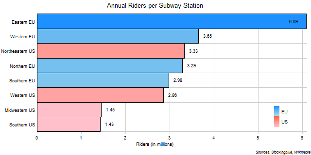 Annual Riders per Subway Station in EU and US Regions