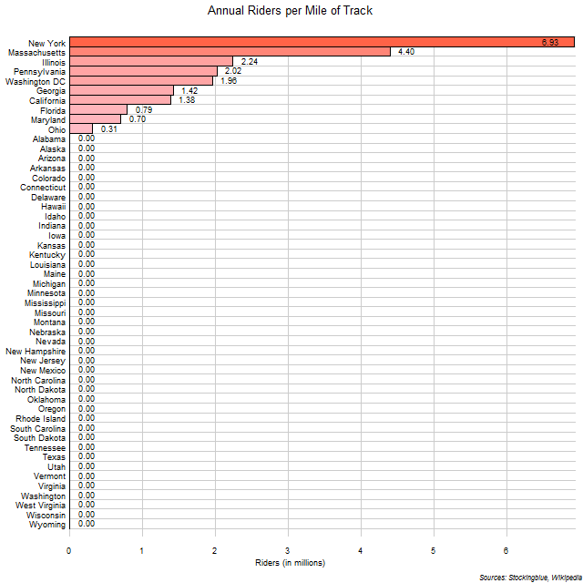 Annual Riders per Mile of Track in US States