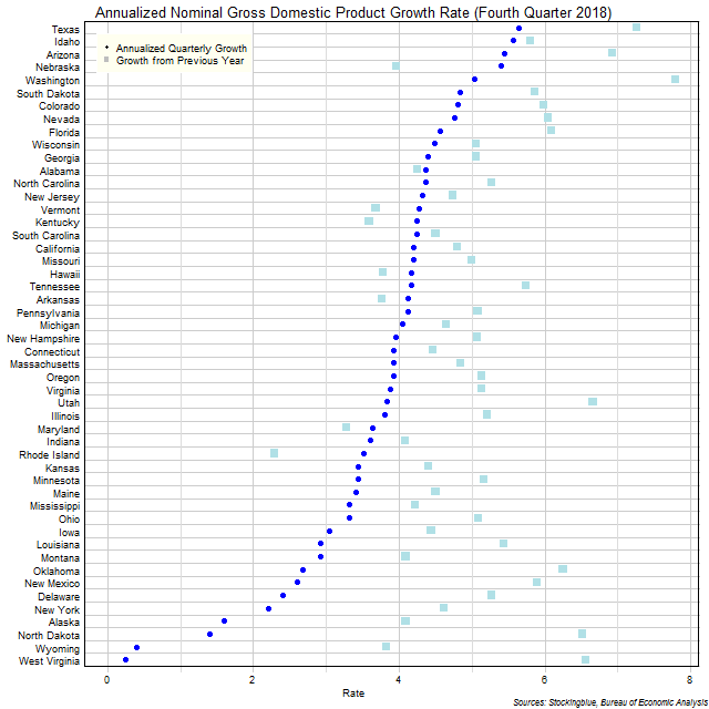 Gross Domestic Product Growth Rate in US States