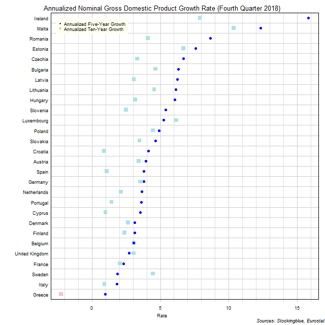 Long-Term Gross Domestic Product Growth Rate in EU States