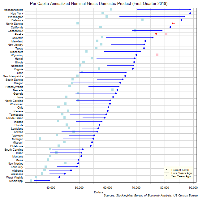 Long-Term Per Capita Gross Domestic Product in US States