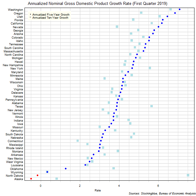 Long-Term Gross Domestic Product Growth Rate in US States