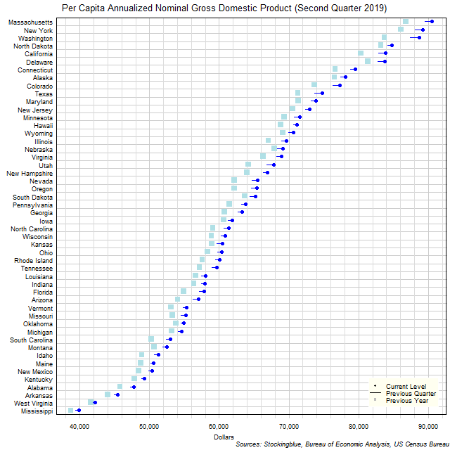 Per Capita Gross Domestic Product in US States