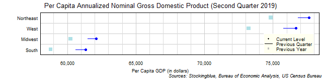 Per Capita Gross Domestic Product in US Regions