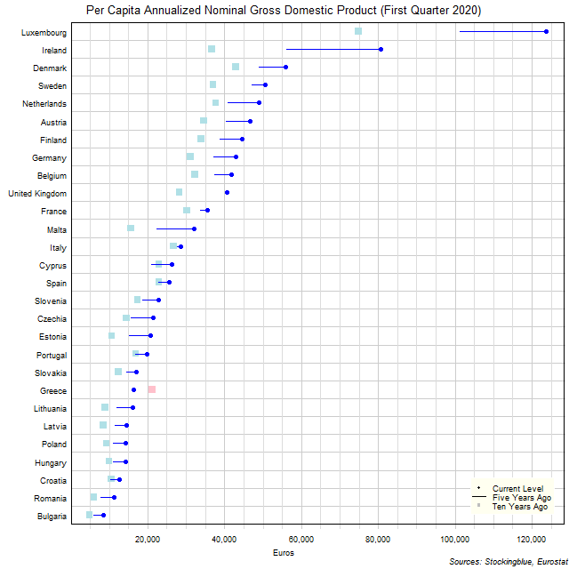 Long-Term Per Capita Gross Domestic Product in EU States