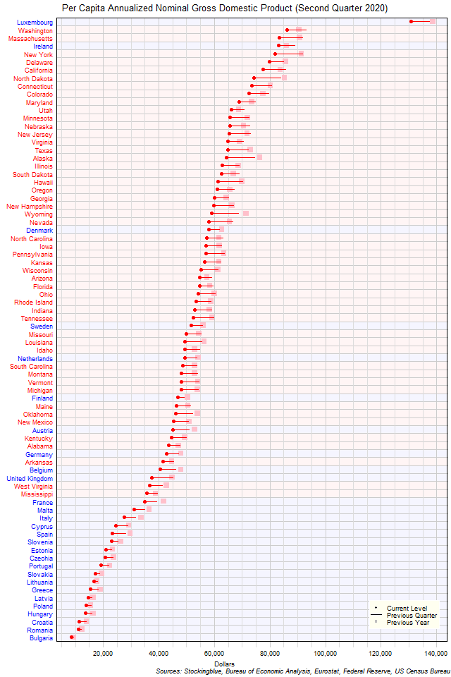 Per Capita Gross Domestic Product in EU and US States