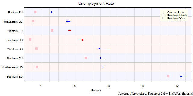 Unemployment Rate in EU and US Regions