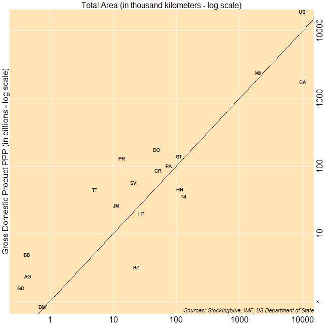 Scatter plot of area and GDP