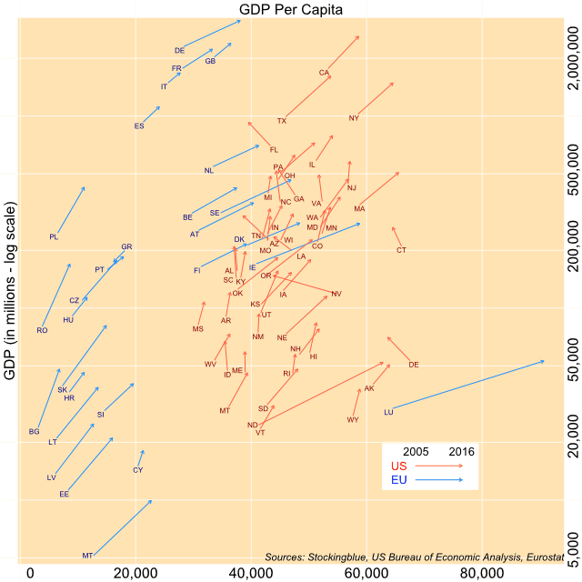 Scatter plot of GDP and per capita GDP in the EU and the US