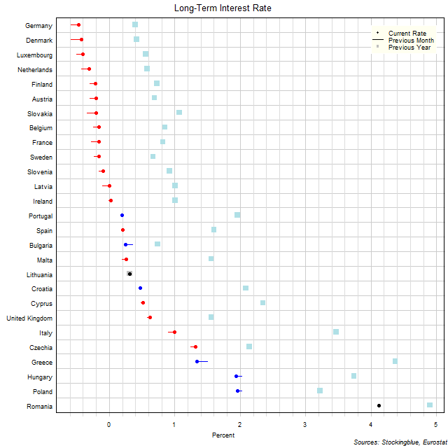 Long-Term Interest Rates in EU States